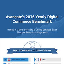 Avangate Digital Commerce Benchmark Q1 2016